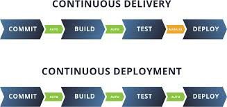 Jenkins Best Practices How To Automate Deployments With Jenkins