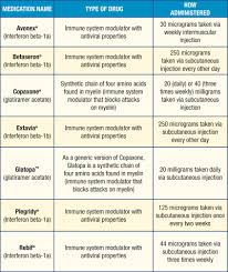 Treatment Chart Msaa The Multiple Sclerosis Association