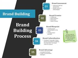 Create A Ppt Brand Building Process Ppt Powerpoint Presentation Gallery Show