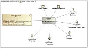 actor model based systems engineering sysml system context example