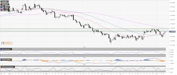 Gold Chart Technical Indicators Gold Technical Analysis Potential Pullback To 1 217 70 A