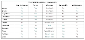 material comparison countertop weight 2 solid granite