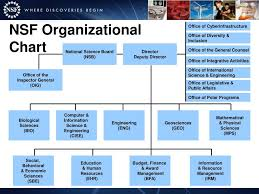 Nsf Org Chart Ppt Grants Compliance From An Agency Perspective