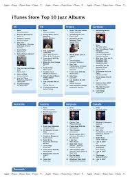 Apple Itunes Itunes Store Charts Top 10 Jazz
