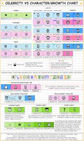 Tamagotchi Familitchi Growth Chart V5 Celebrity In 2019 Diagram Chart Periodic Table