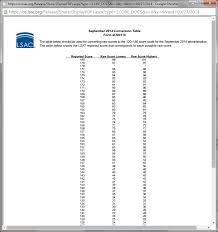 September 2014 Lsat Score Release Discussion Lawschooli