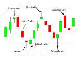 Basic Candlestick Patterns Trendy Stock Charts
