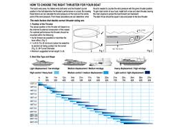 lewmar bow thruster kits the wetworks lewmar bow thruster problems at Lewmar Bow Thruster Wiring Diagram