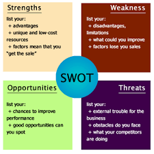Swot Anaysis Create A New Swot Analysis Canvas Canvanizer