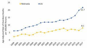 Nebraska One Chart Nebraska Opioid Summary National Institute On Drug Abuse
