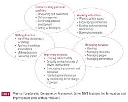 medical leadership competencies in action bjpsych advances fig 1