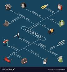 Car Service Isometric Flowchart
