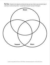 Ionic And Covalent Bonds Venn Diagram Venn Diagram Of Elements Compounds And Molecules Free Wiring
