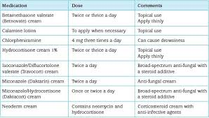 Medication Chart For Pregnancy Safe Medication During Pregnancy And Breastfeeding
