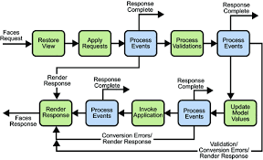 the life cycle of a javaserver faces page   the java ee  tutorialflow diagram of faces request and faces response  including event and validation processing  error