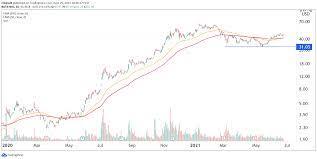 Nio Stock Price Forecast as Upward ...