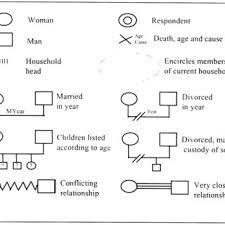 Commonly Used Genogram Symbols Download Scientific Diagram