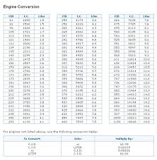 Chevy Engine Size Chart The Hot Rod Garage Engine Specifications