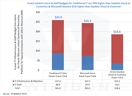 Business Value Delivered Chart Financial Comparison Of On Premises Cloud First Options For