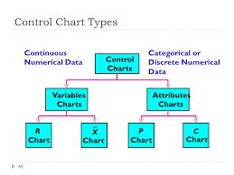 Types Of Control Charts In Tqm Total Quality Management Ppt Video Online Download