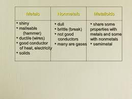periodic table metals nonmetals metalloids worksheet alpha beta demo