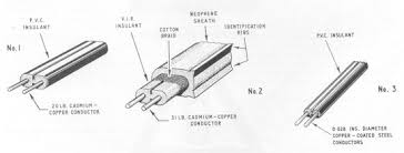 an explanation of the telephone system possibly mid 1960 s the older style ring but new type drop wire