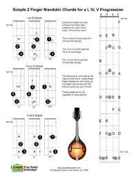 Soprano Ukulele Chord Chart Pdf Ukulele Chord Chart Pdf Download Losthot