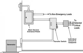 generator safety tcec fig 2 double throw switch layout