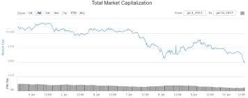 Monthly Cryptocurrency Charts Ethereum Bitcoin Prices Skid As Crypto Market Cap Reaches