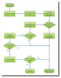 Research Proposal Flow Chart Example Writing A Research Proposal A Tutorial And Study Guide