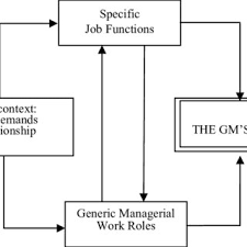 Typical Hotel Organization Chart Showing The Gms Position