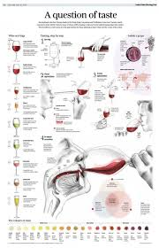 Wine Taste Chart A Question Of Taste Wine Chart Poster