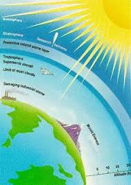 causes and effects of ozone layer depletion that are painfully the no zone of ozone lesson