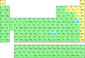 It's Elemental - The Periodic Table of Elements