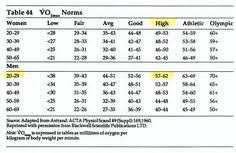 Acsm Vo2max Norms Chart 29 Best Health And Fitness Images Health Fitness Health