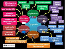 A Great Visual Chart To Help Explain Dyspraxia Dyslexia