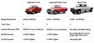 Pickup Trucks and the Cash for Clunkers Bill - PickupTrucks.com News