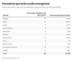 Pescadores de áreas atingidas por óleo recebem segunda parcela do auxílio  emergencial de R$ 1.996 nesta terça   Agronegócios