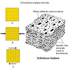 Metamorphic Rock Classification Chart Metamorphic Rocks