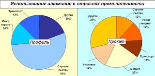 Мировой рынок Алюминиевая промышленность Цветная металлургия  График 12