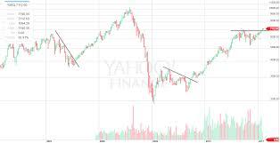 Are Investors Unaware Of The Breakout In Irish Stocks See