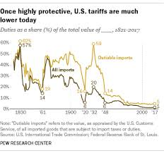U S Tariffs Are Among Lowest In World And In Nations