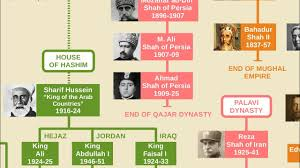 Iranian Shahs Family Tree Safavid Qajar Pahlavi