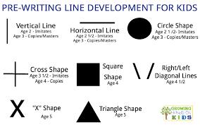 Handwriting Progression Chart Basics Of Pre Writing Activities And Skills For Kids