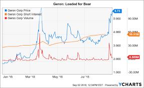 Geron Parsing 10 By 10 10 Geron Corporation Nasdaq Gern