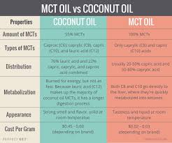 Mct Oil Benefits 8 Research Backed Health Advantages