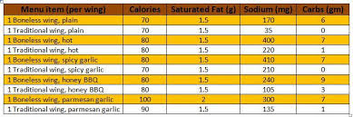 Hooters Nutrition Chart Wing It Wisely At Buffalo Wild Wings Healthier You