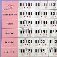 Keyboard Piano More Than 150 Chords Chart Poster Music Scale