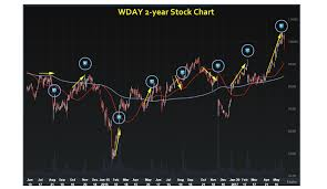 Wday Chart Options Study Profiting Off Workday Inc Wday Stock