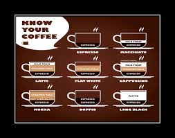 know your coffee poster kitchen wall decor cafe wall art gift espresso latte cappuccino mocha print barista 8x10 11x14 free ship